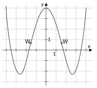 anschauliche bedeutung funktionsanalyse integral ableitung f x mathe. Black Bedroom Furniture Sets. Home Design Ideas