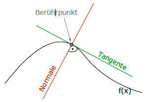 normale lotgerade orthogonal senkrecht tangenten