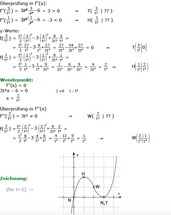 Kurvendiskussion 3 Beispiel 4 Grades Casio
