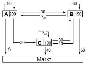 leontief gozinthograph input matrix produktionsvektor. Black Bedroom Furniture Sets. Home Design Ideas
