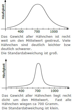 mittelwert  standardabweichung  stochastik  diagrammtypen venn diagram auc venn diagram auc venn diagram auc venn diagram auc