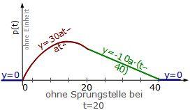 Mittelwert, Standardabweichung, Stochastik, Diagrammtypen, Venn ...