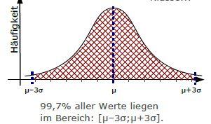 Normalverteilung, Standard Normal Verteilung, Gauß, Glockenkurve ...